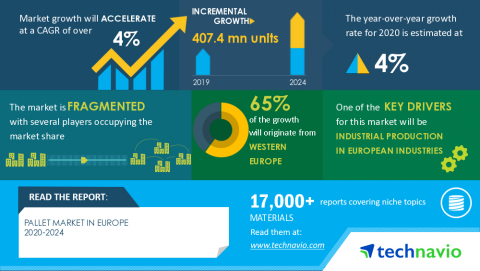 Technavio has announced its latest market research report titled Pallet Market in Europe 2020-2024 (Graphic: Business Wire)