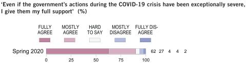 Data taken from EVA Finnish Business and Policy Forum Survey (Graphic: EVA Finnish Business and Policy Forum)