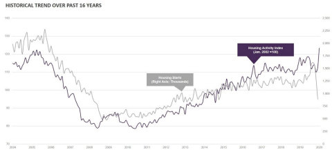 Historical trend over past 16 years. Source: LegalShield.