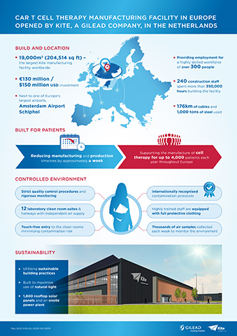 Infographic detailing key facts and figures on Kite's European cell therapy manufacturing facility.