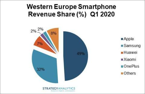 Western Europe Smartphone Revenue Share Percentage Q1 2020 (Photo: Business Wire)