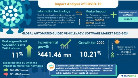 Technavio has announced its latest market research report titled Global Automated Guided Vehicle (AGV) Software Market 2020-2024 (Graphic: Business Wire)