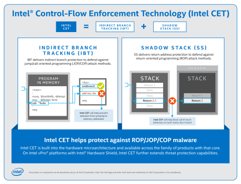Intel has announced Intel Control-Flow Enforcement Technology. It delivers CPU-level security capabilities to help protect against common malware attack methods that have been difficult to mitigate with software alone. (Credit: Intel Corporation)