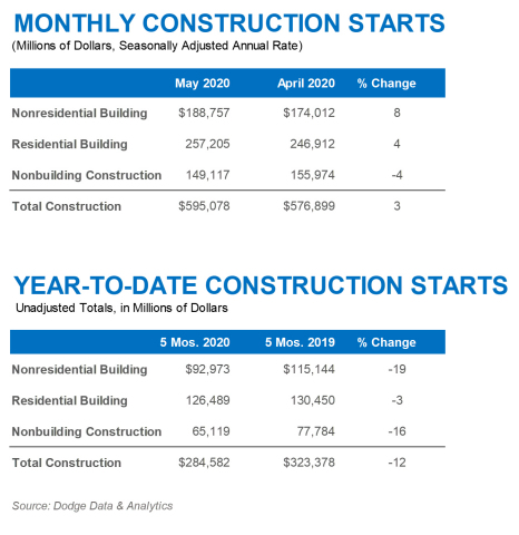 May 2020 Construction Starts (Graphic: Business Wire)