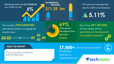Technavio has announced its latest market research report titled FMCG Logistics Market in Europe 2020-2024 (Graphic: Business Wire)