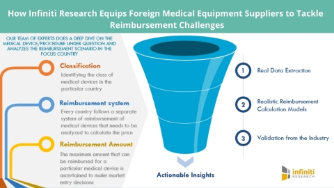 How Infiniti Research Equips Foreign Medical Equipment Suppliersto Tackle Reimbursement Challenges. (Graphic: Business Wire)