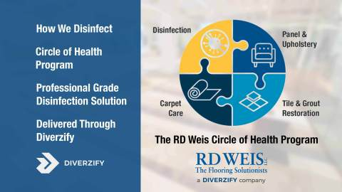 RD Weis Circle of Health Disinfection Program (Graphic: Business Wire)
