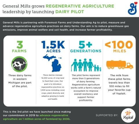 General Mills launches third pilot as part of the company's commitment to advance regenerative agriculture on 1 million acres of farmland by 2030. (Graphic: General Mills)