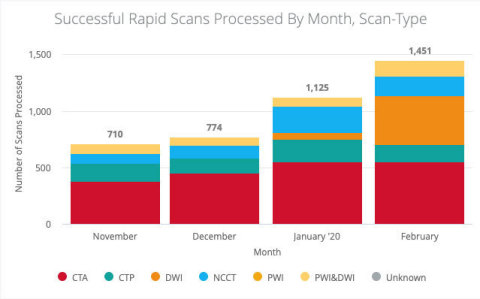 Sample RapidAI Insights Output (Graphic: Business Wire)