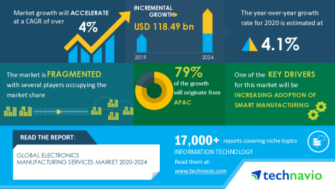 Technavio has announced its latest market research report titled Global Electronics Manufacturing Services Market 2020-2024 (Graphic: Business Wire)
