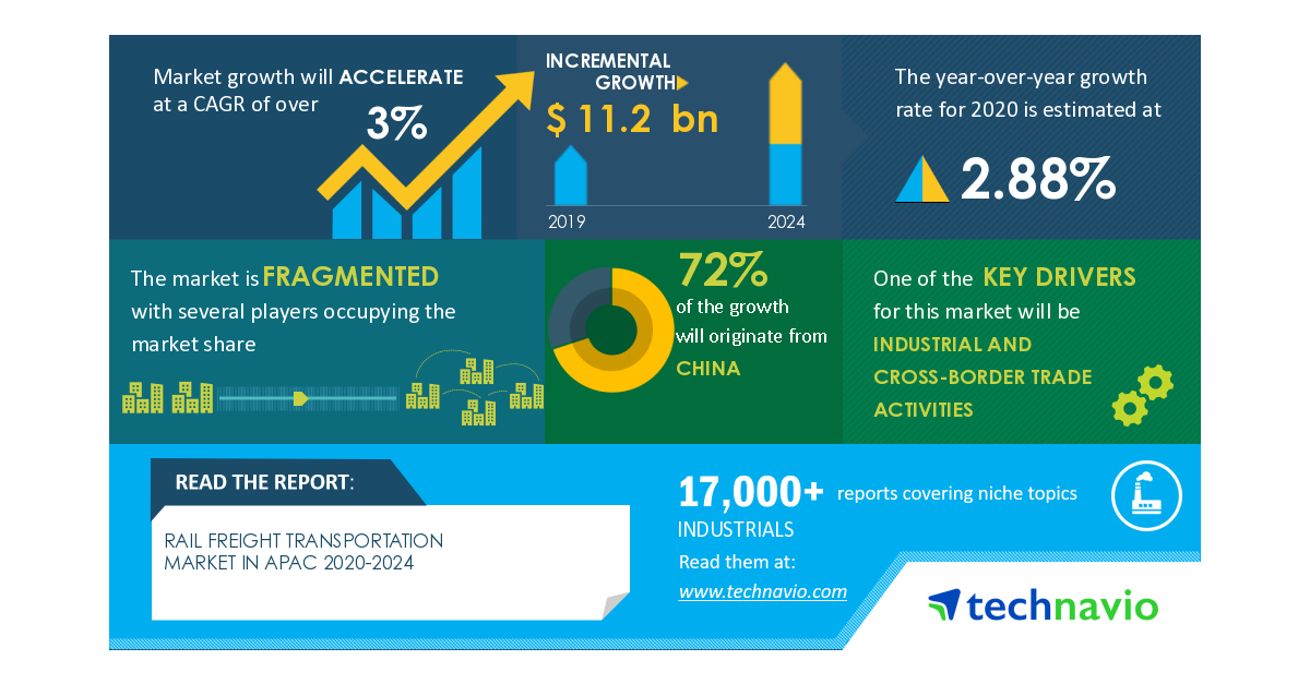 COVID-19 Impact and Recovery Analysis - Rail Freight Transportation Market In APAC 2020-2024 | Industrial And Cross-border Trade Activities to Boost Growth | Technavio - RapidAPI