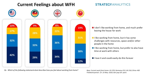 Current Feelings about Working From Home (Source: Strategy Analytics Consumer Insights Practice)
