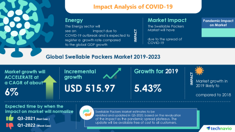 Technavio has announced its latest market research report titled Global Swellable Packers Market 2019-2023 (Graphic: Business Wire)