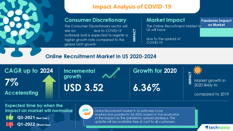 Technavio has announced its latest market research report titled Online Recruitment Market in US 2020-2024 (Graphic: Business Wire)