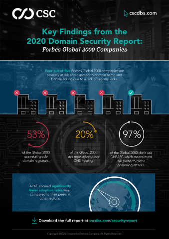 Key Findings from CSC's 2020 Domain Security Report.