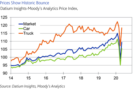 A new index launched by Moody's Analytics in collaboration with Datium Insights reveals that Australian wholesale used-vehicle prices increased by 10.6% from April to May of this year. This follows a price contraction of 14% over March and April, which means prices are almost back to pre-pandemic levels and are on par with May 2019. (Source: Datium Insights, Moody's Analytics)
