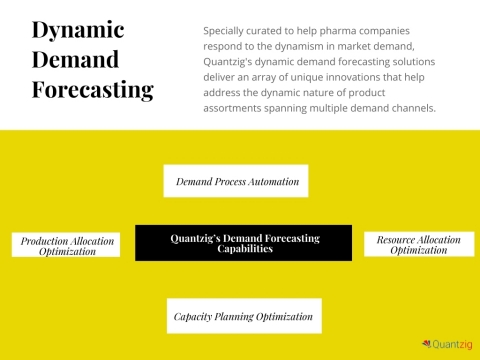 Quantzig's dynamic demand forecasting solutions can help you gauge the demand surge due to seasonal trends in drugs and equipment sales and incorporate the changes on a weekly basis to provide near-real-time forecasts. (Graphic: Business Wire)