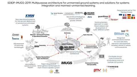 A consortium led by Milrem Robotics and composed of several major defence, communication and cybersecurity companies and high technology SMEs was awarded 30,6 MEUR from the European Commission's European Defence Industrial Development Programme (EDIDP) to develop a European standardized unmanned ground system. (Graphic: Business Wire)