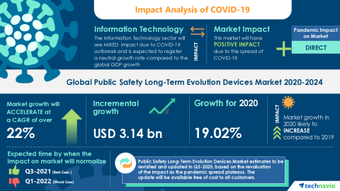 Technavio has announced its latest market research report titled Global Public Safety Long-Term Evolution Devices Market 2020-2024 (Graphic: Business Wire)