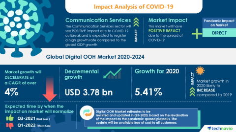 Technavio has announced its latest market research report titled Global Digital OOH Market 2020-2024 (Graphic: Business Wire).