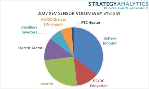 Automotive xEV Sensor Volumes 2027 (Graphic: Business Wire)