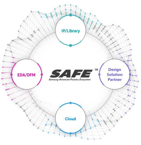 Logo for Samsung Advanced Foundry Ecosystem (SAFE) program. (Graphic: Samsung Electronics Co., Ltd.)