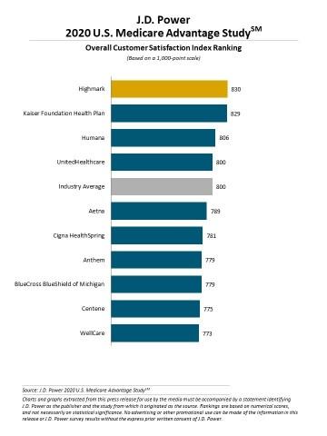 J.D. Power 2020 U.S. Medicare Advantage Study (Graphic: Business Wire)