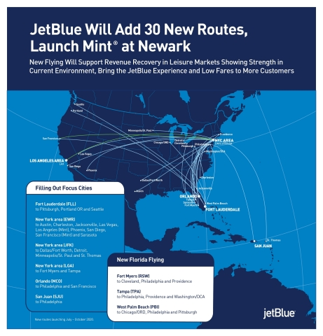 JetBlue announced it is adding 30 new domestic routes to serve customers in markets where leisure and VFR (visiting friends and relatives) travel is showing some signs of strength. (Photo: Business Wire)