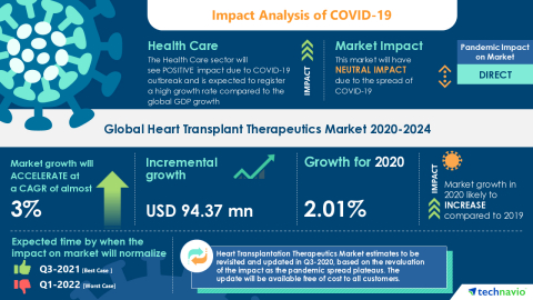 Technavio has announced its latest market research report titled Global Heart Transplant Therapeutics Market 2020-2024 (Graphic: Business Wire)