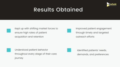A Prominent Healthcare Company Identifies Major Gaps in their Patient Care Strategy Using Patient Journey Mapping. (Graphic: Business Wire)