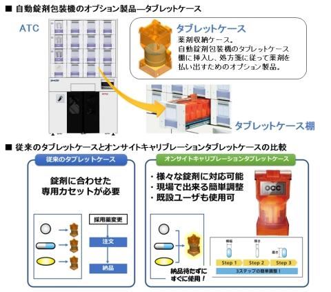 タブレットケースの補足説明書(画像:PHC株式会社)
