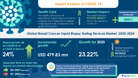 Technavio has announced its latest market research report titled Global Breast Cancer Liquid Biopsy Testing Devices Market 2020-2024 (Graphic: Business Wire)