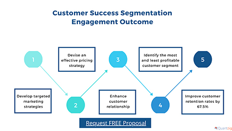 Customer Success Segmentation Engagement Outcome