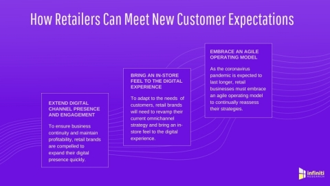 Why Retail Customer Intelligence is a 'Must-Have' For Retailers to Overcome the Aftermath of the Pandemic. (Graphic: Business Wire)