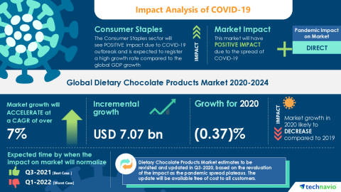 Technavio has announced its latest market research report titled Global Dietary Chocolate Products Market 2020-2024 (Graphic: Business Wire).
