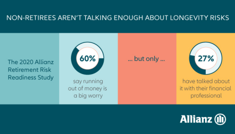 New study from Allianz Life finds 60% of non-retirees say running out of money before they die is one of their biggest worries, yet only 27% who work with a financial professional have discussed longevity risk with them. (Graphic: Business Wire)