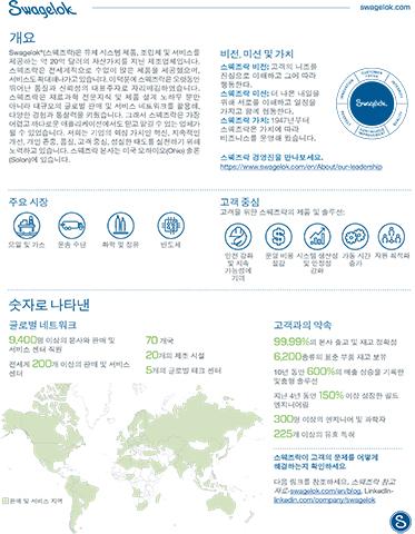 Swagelok Company Fact Sheet: Korea Locations