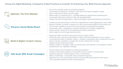 Diving into Digital Marketing: A Snapshot of Best Practices to Consider for Enhancing Your Multi-Channel Approach (Graphic: Business Wire)