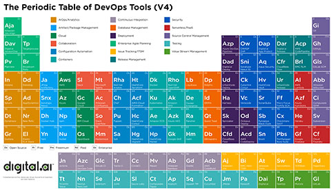 The Periodic Table of DevOps Tools (V4)