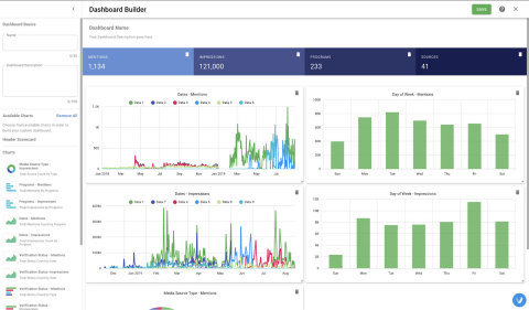 Veritone Discovery New Custom Dashboard Builder (Graphic: Business Wire)