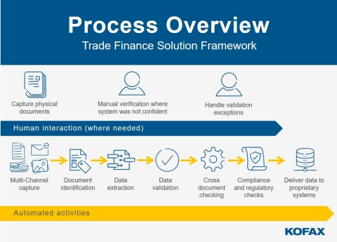 Kofax Launches Global Trade Finance Solution – Digitally Transforming High Volume, Complex Document Processing (Graphic: Business Wire)