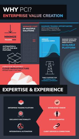 PCI Enterprise Value Creation (Graphic: PCI)