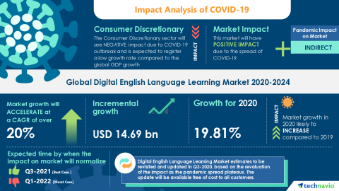 Technavio has announced its latest market research report titled Global Digital English Language Learning Market 2020-2024 (Graphic: Business Wire).