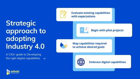 Developing Digital Capabilities for Becoming a Manufacturing 4.0 Organization. (Graphic: Business Wire)