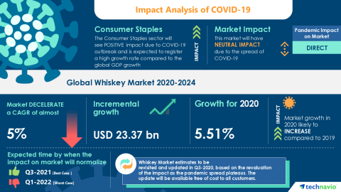 Technavio has announced its latest market research report titled Global Whiskey Market 2020-2024 (Graphic: Business Wire).
