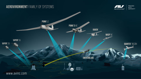 AeroVironment's Family of Systems provide multi-mission capabilities for defense and commercial customers, and precision strike at the battlefield's edge (Graphic: Business Wire)