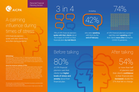 A calming influence during times of stress (Graphic: Business Wire)
