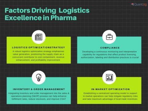 Leading pharma companies are now executing focus initiatives in various fields of logistics, including process planning, distribution, and route optimization. (Graphic: Business Wire)