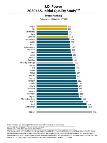 J.D. Power 2020 Initial Quality Study (IQS) (Graphic: Business Wire)
