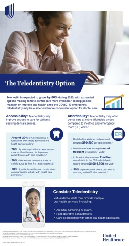 Telehealth resources are becoming increasingly important in response to COVID-19, with teledentistry playing a key role in helping people maintain proper oral health and avoid potentially unnecessary visits to the emergency room. (Graphic: Business Wire)
